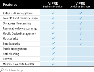 vipreFeatures